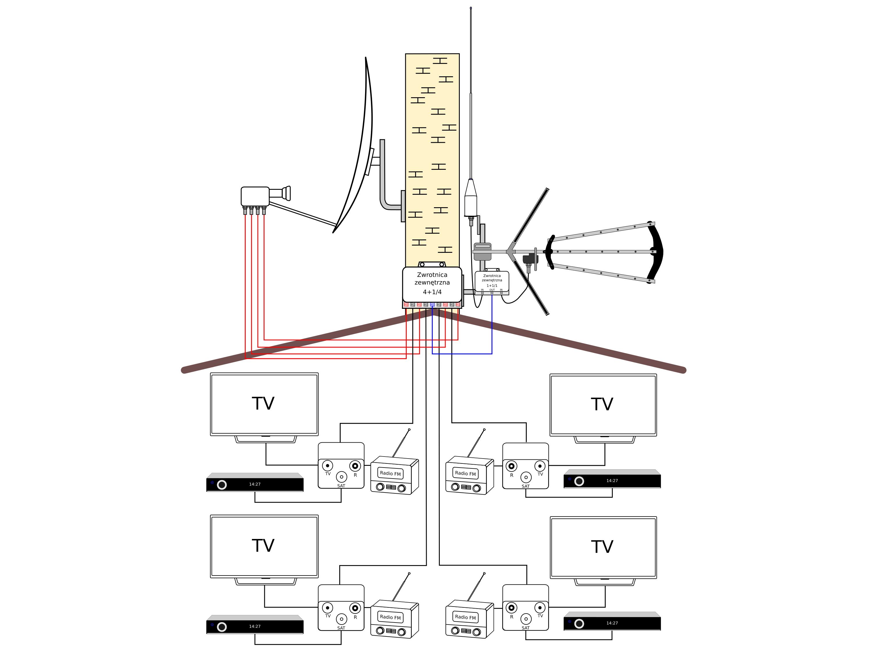 Podłączenie anteny FM